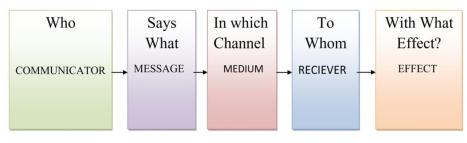 Communication models linear interactive and transactional model communication models ccuart Choice Image