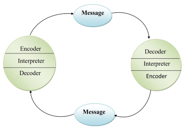 Communication models linear interactive and transactional model schramms model of communication includes the source which is also known as the encoder the message or the signal and the destination which is also ccuart Gallery