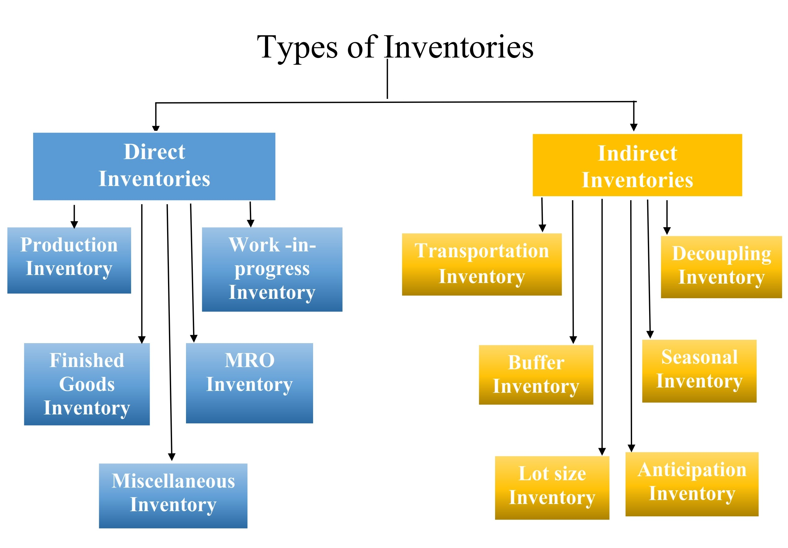 types of inventories of ajinomoto Inventory optimization and definition of the inventory costs - inventory optimization software (including the investment in inventory) and the type of.